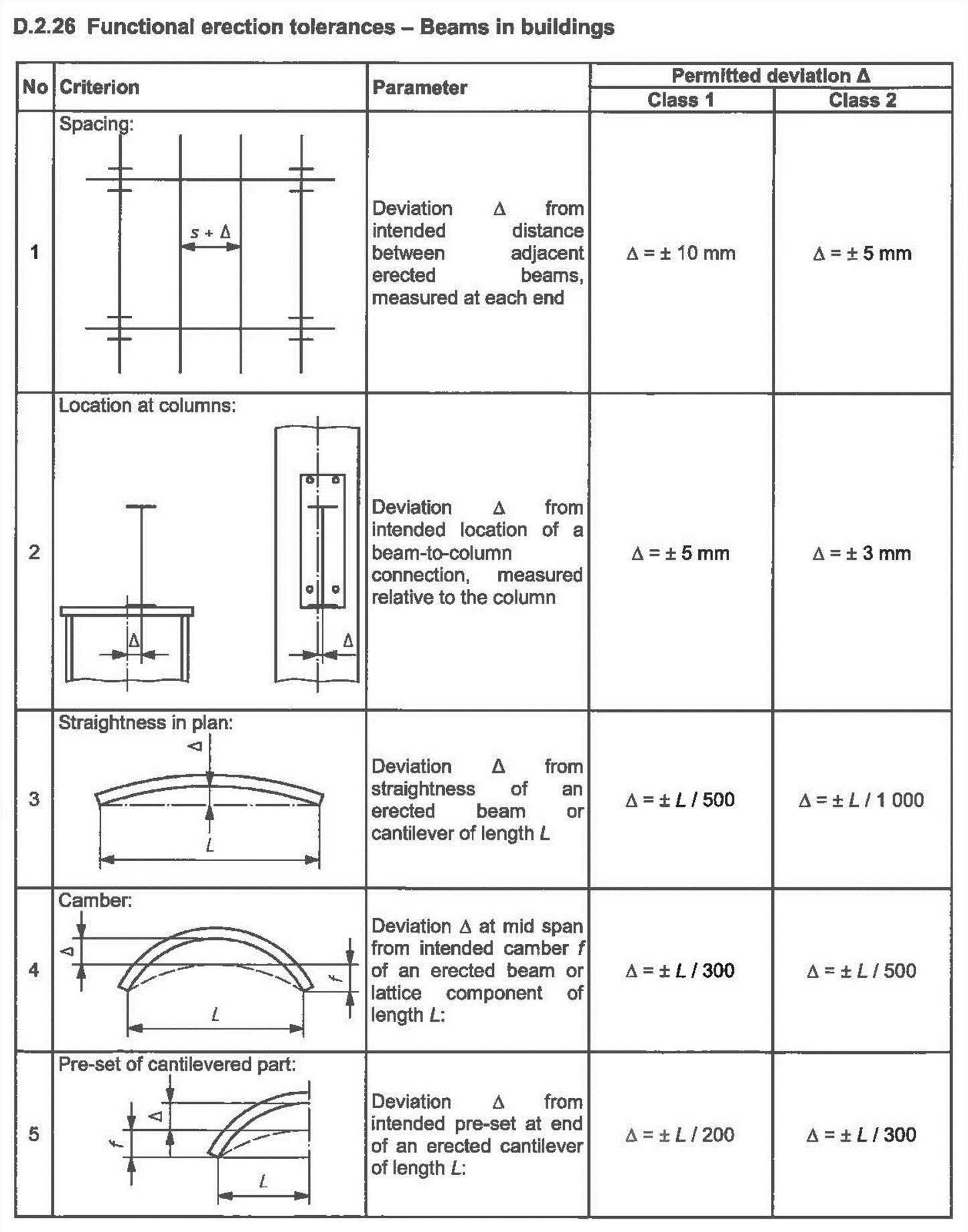 carpenterie, descrizione