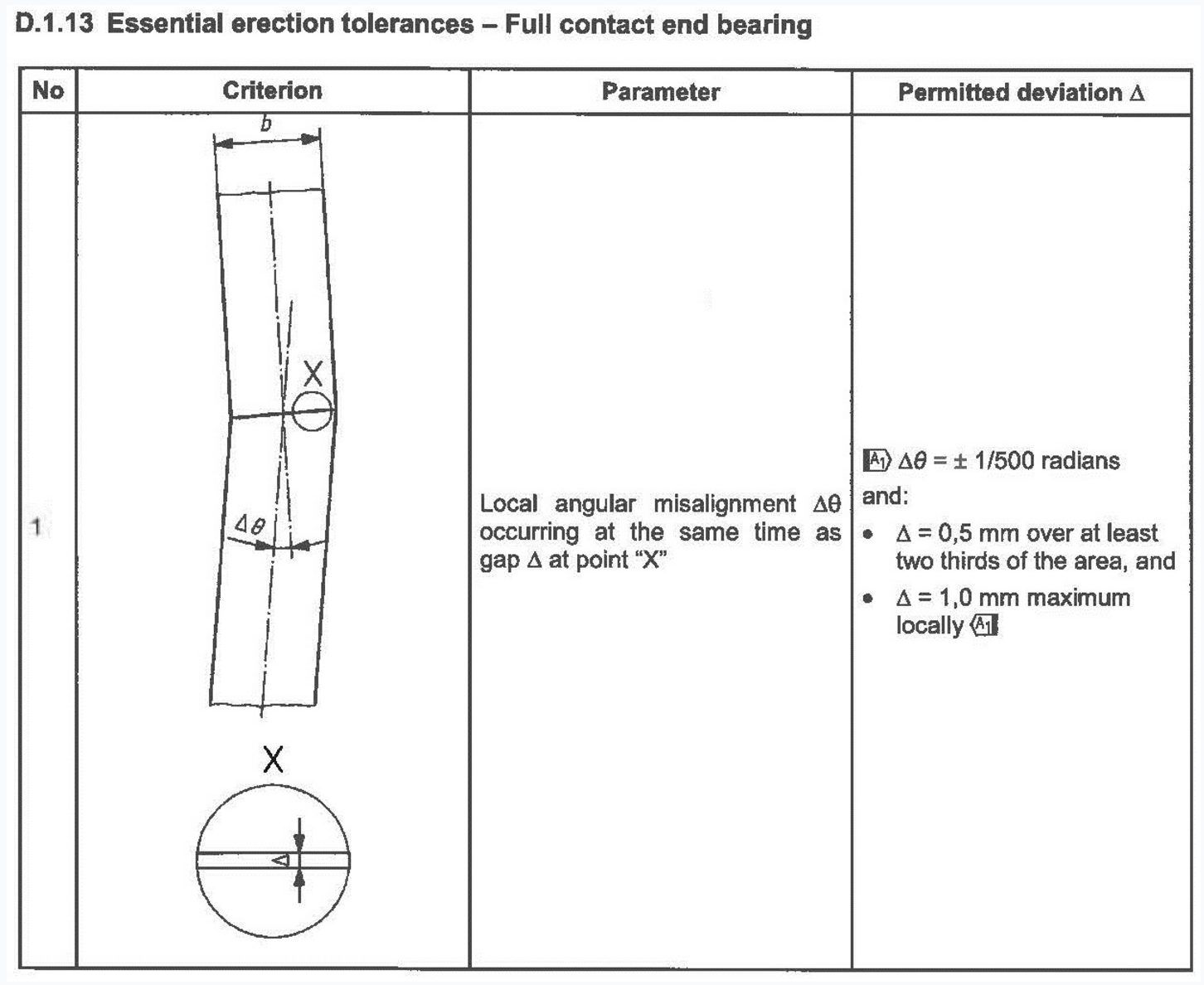carpenterie metalliche, tolleranze essenziali